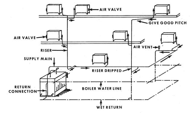 Boiler-Heating-System