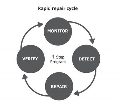 repair-cycle